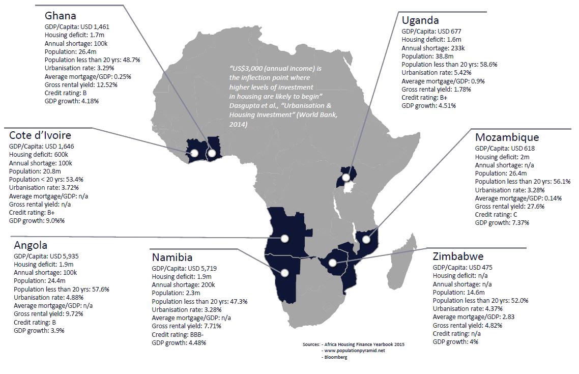 Africa New Market