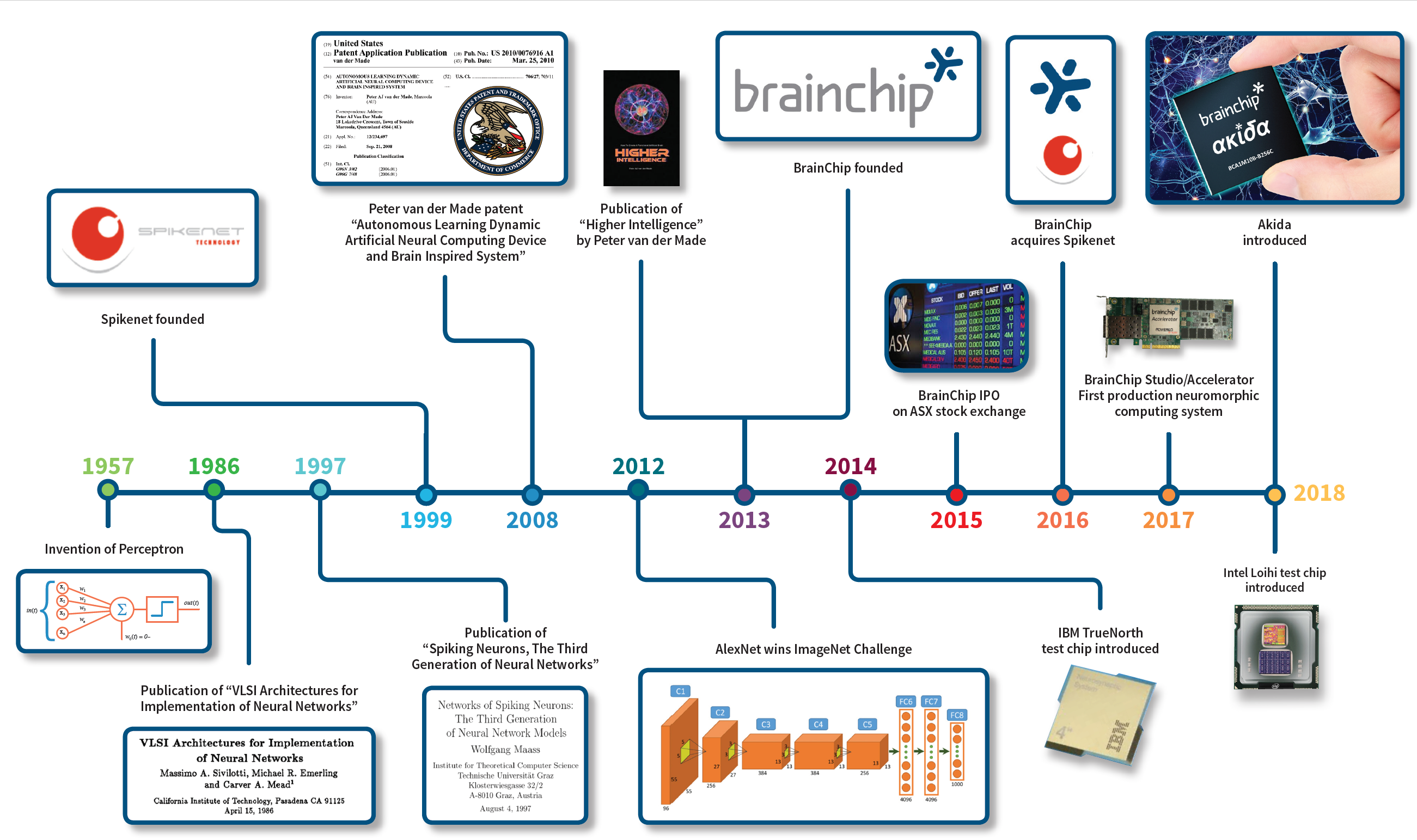 Artificial Neural Network Timeline