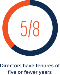 Directors will have tenures of five or fewer years