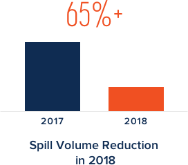 65%+ spill volume reduction in 2018