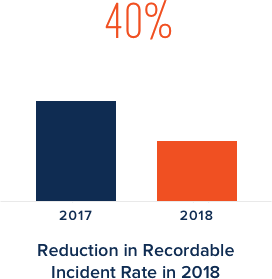 40% reduction in recordable incident rate in 2018