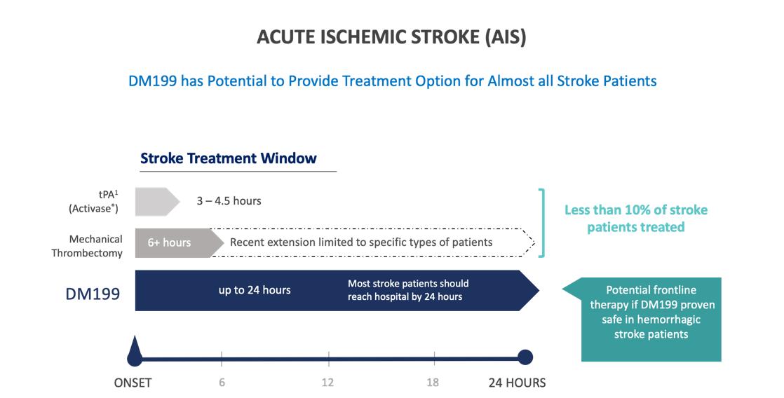 Acute Ischemic Stroke AIS