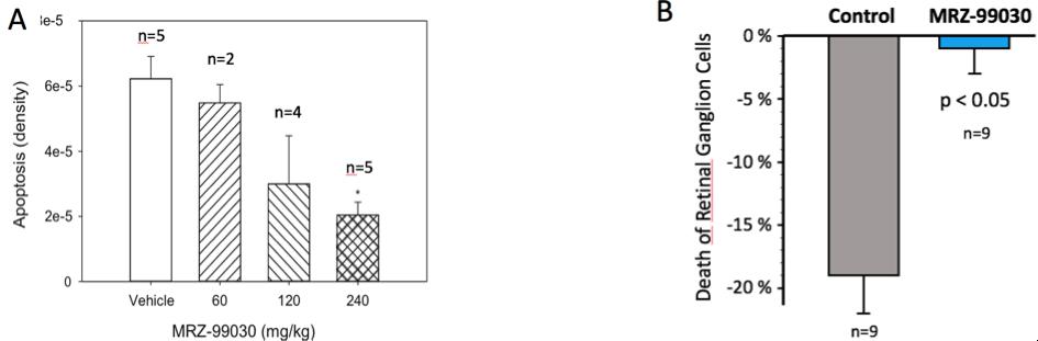 Glaucoma Preclinical Data