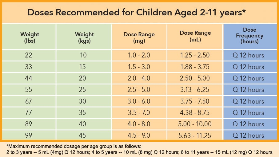 Dosing Recommendation Chart