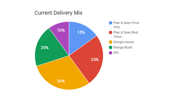 Current Delivery Chart