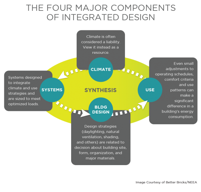 Major Components Design