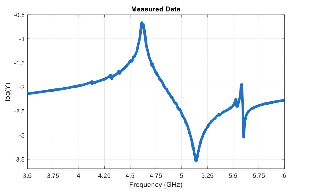 measured data graph