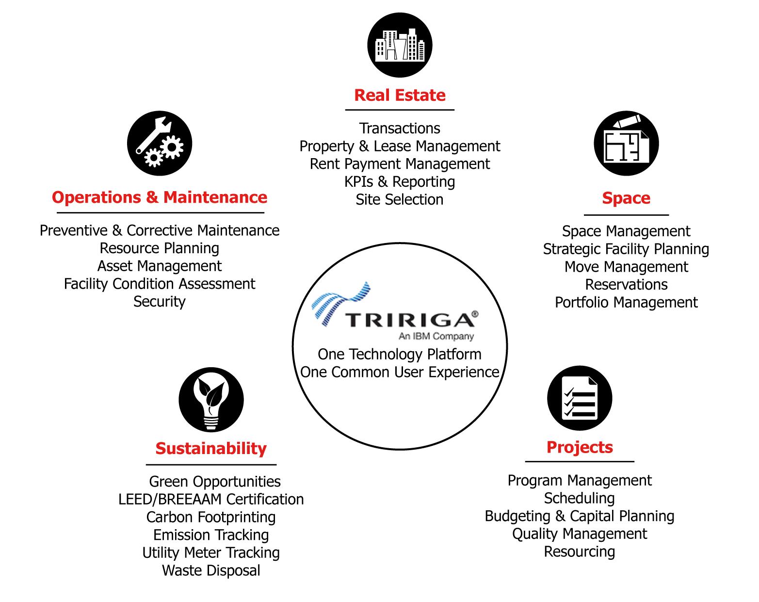 Facilities Management Solutions Serco Inc