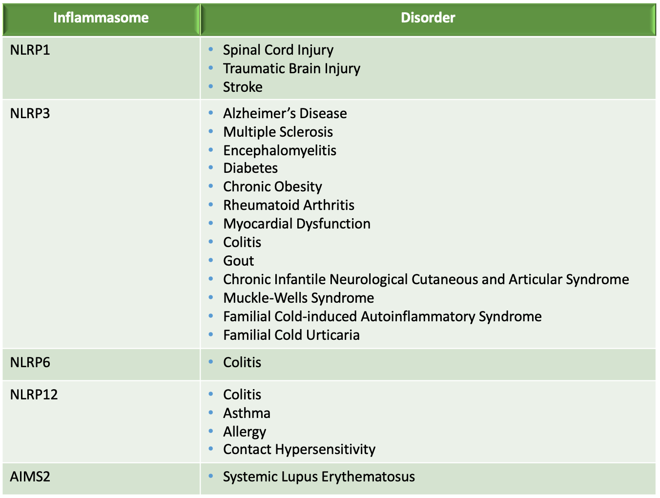 Inflammasomes Table