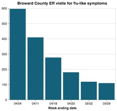 Broward-flu