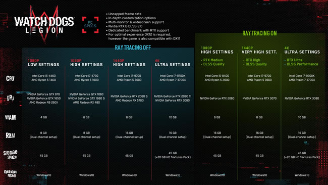 Watch Dogs Legion System Requirements Can I Run Watch Dogs Legion