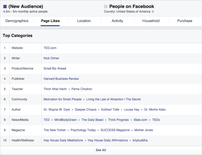Market Research with Facebook Audience Insights