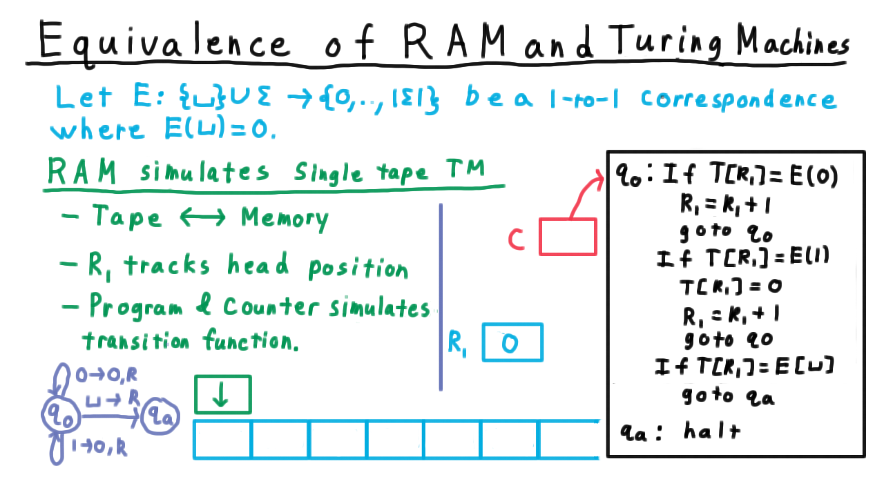Exam1 q0 corresponds to having the program counter point to the top line of the program so the ram will execute a sequence of tests for what the symbol biocorpaavc Gallery