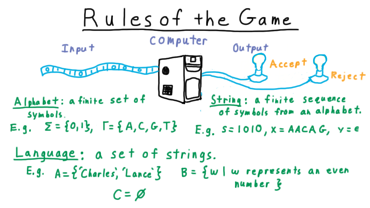 Exam1 with these rules an important type becomes a collection of strings maybe its the set of strings that some particular machine accepts or maybe we are biocorpaavc Gallery