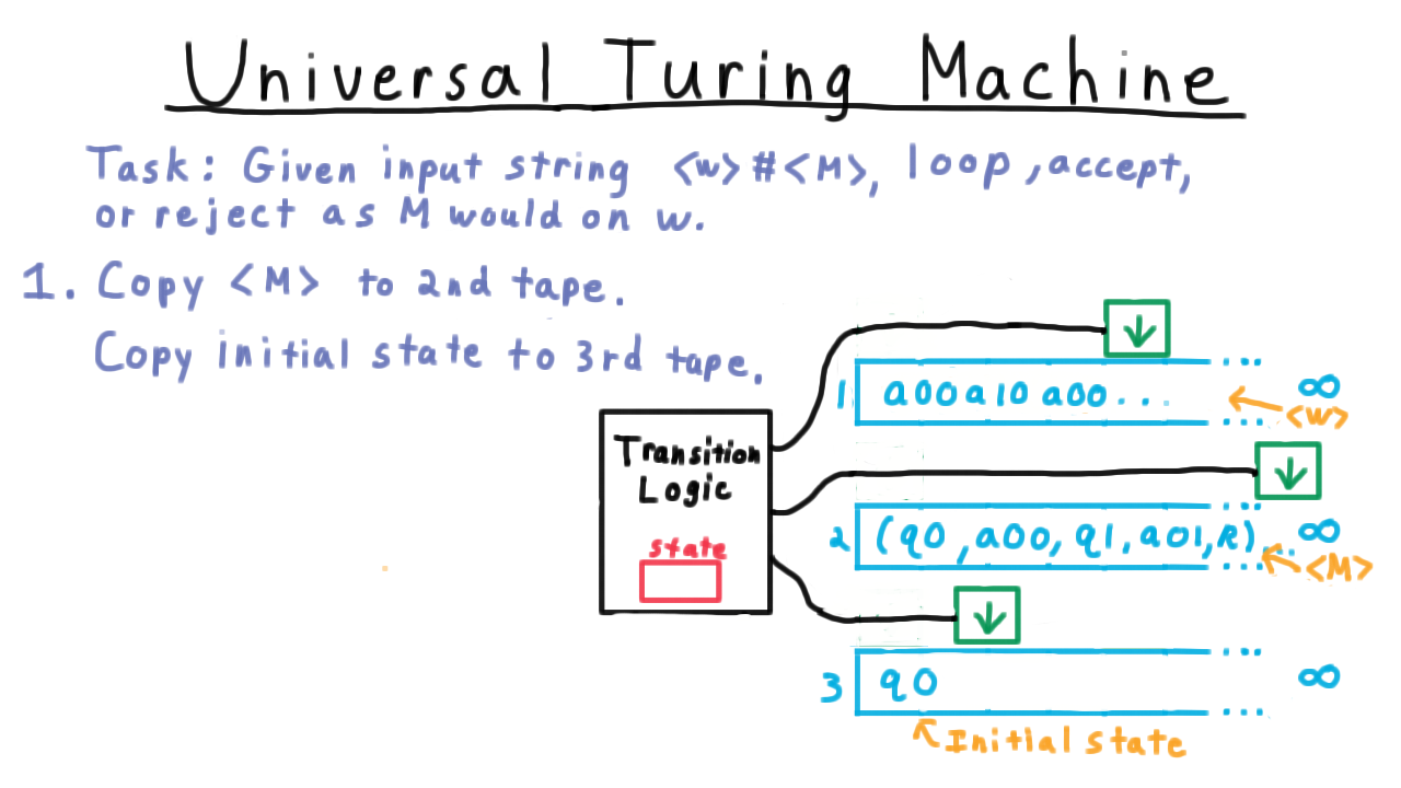 Exam1 here we search for the appropriate tuple in the description of the machine the first element has to match the current state pooptronica