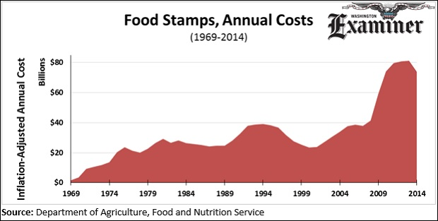 Washington Food Stamp Reduction