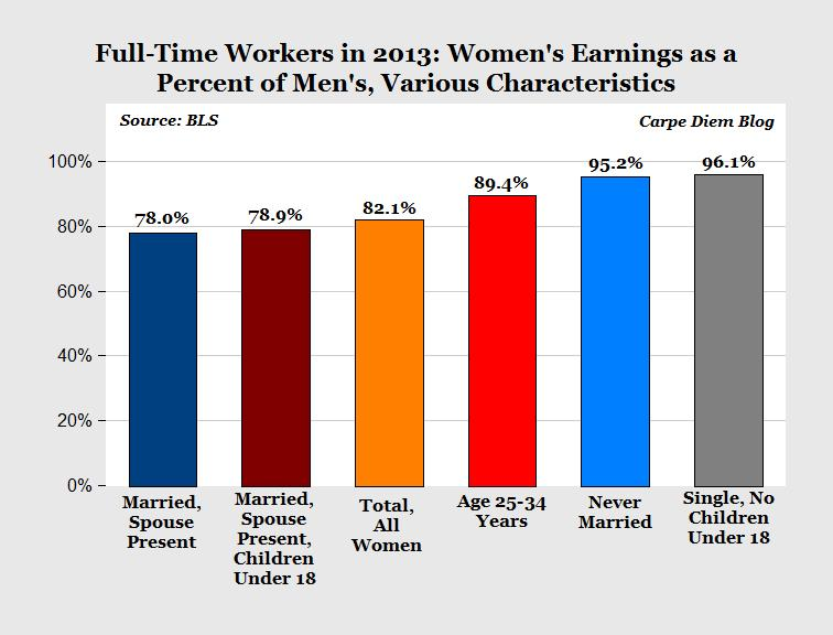 The narrowing, but persistent, gender gap in pay