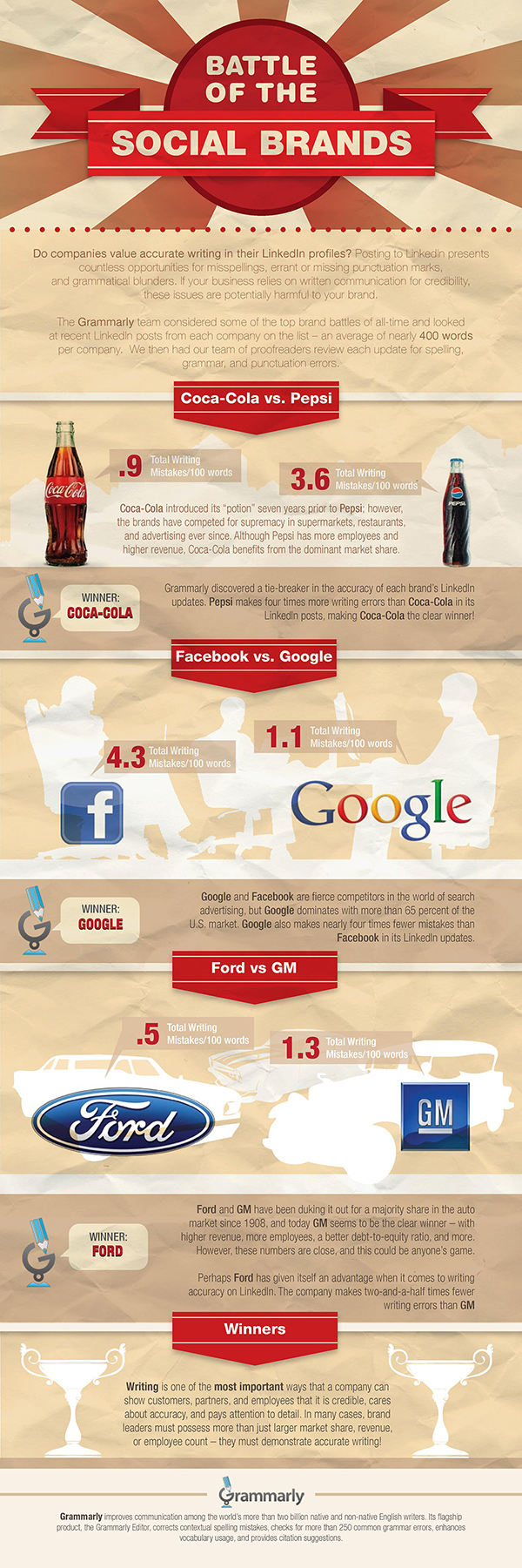 The Battle of the Brands (INFOGRAPHIC)