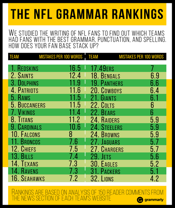 NFL Fan Grammar Rankings: How does your team stack up?