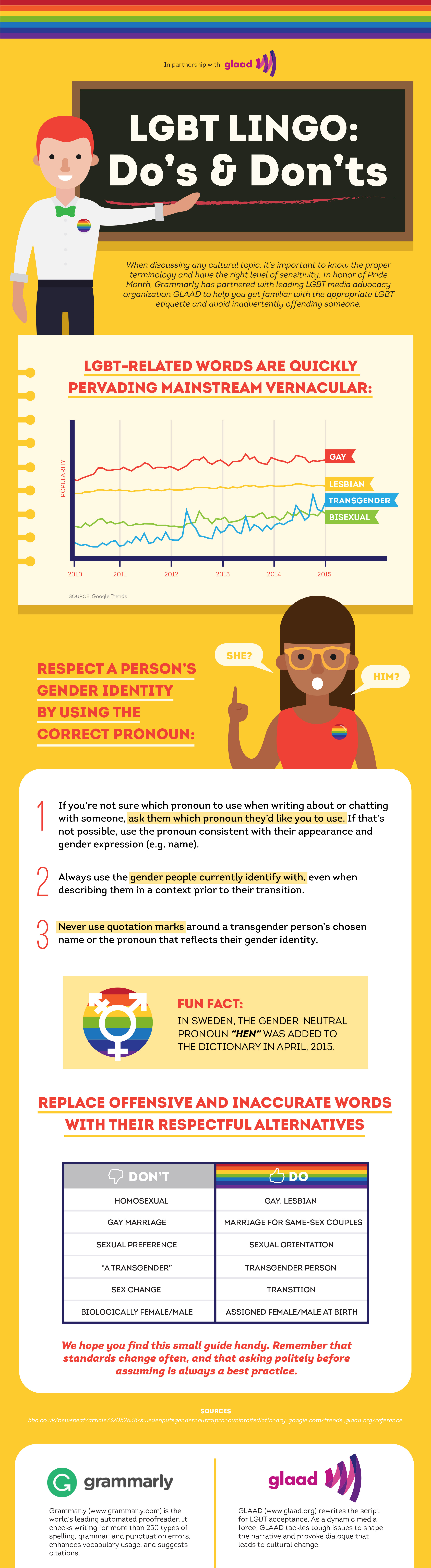 LGBT Lingo Do's and Don'ts Infographic