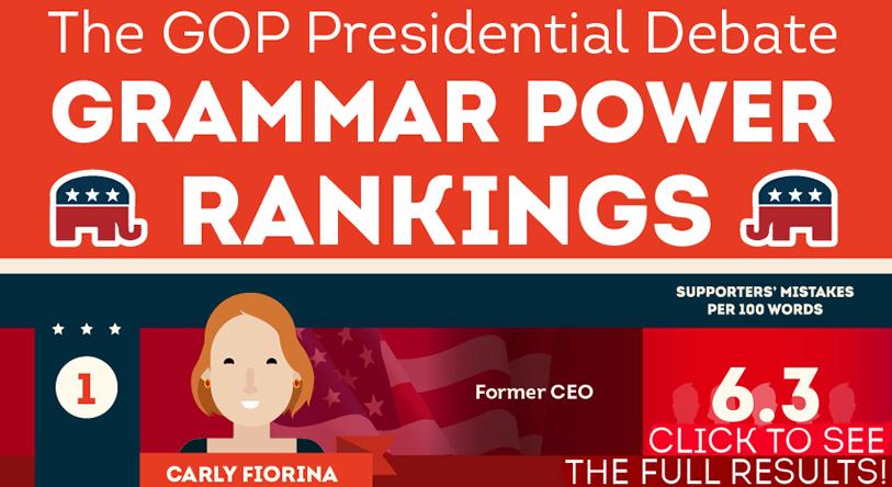 Republican Primary Candidates Grammar Power Rankings