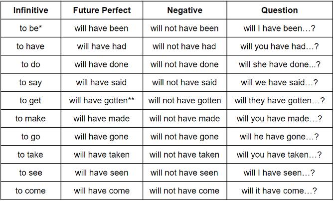 Future perf chart 2