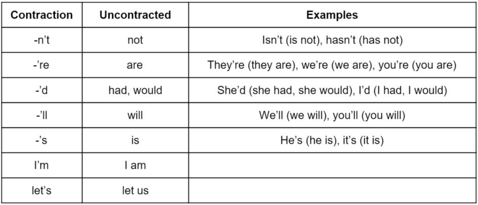 Common English Contractions