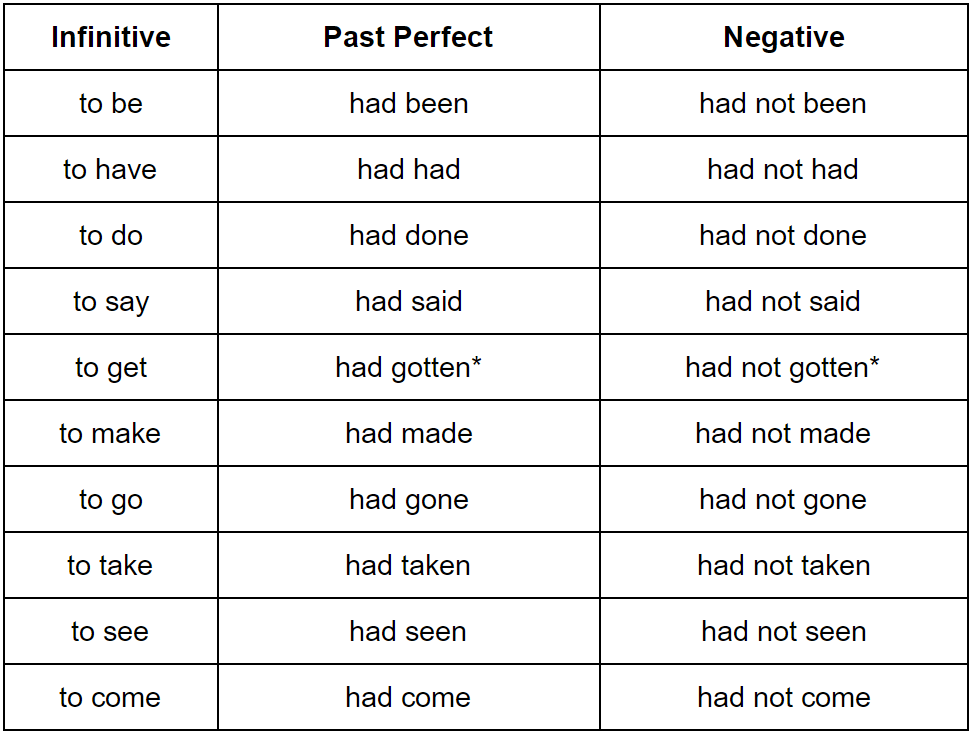 perfect forms in english Although native english speakers use perfect verb tenses every day, they may not know it if you are studying english grammar, these three tenses — present perfect, past perfect, and future perfect — may give you gray hair, even if you are only 12 and they have progressive forms, too.