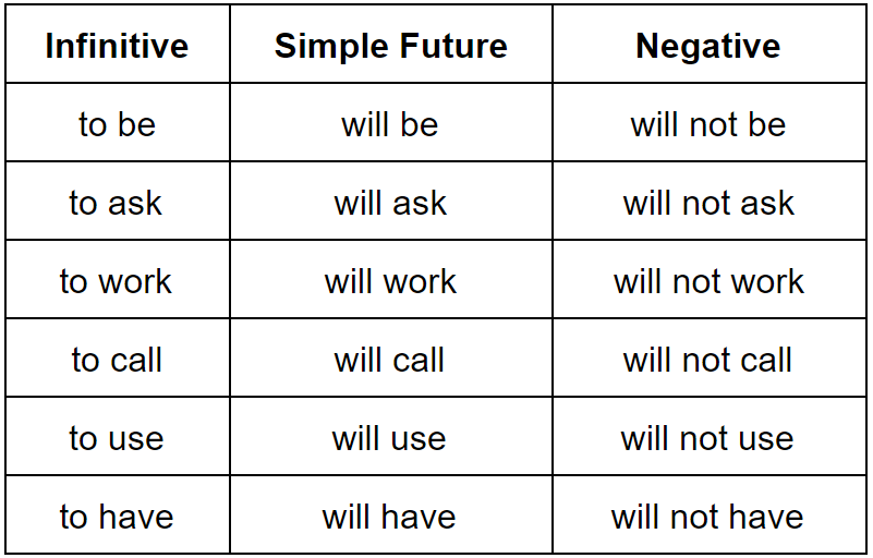 Simple Future Tense—How to Use It | Grammarly