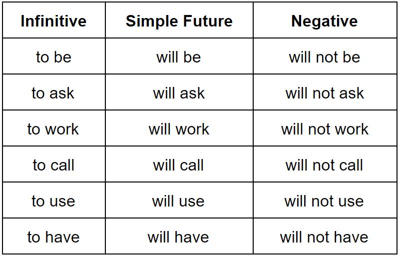 The simple future common verbs