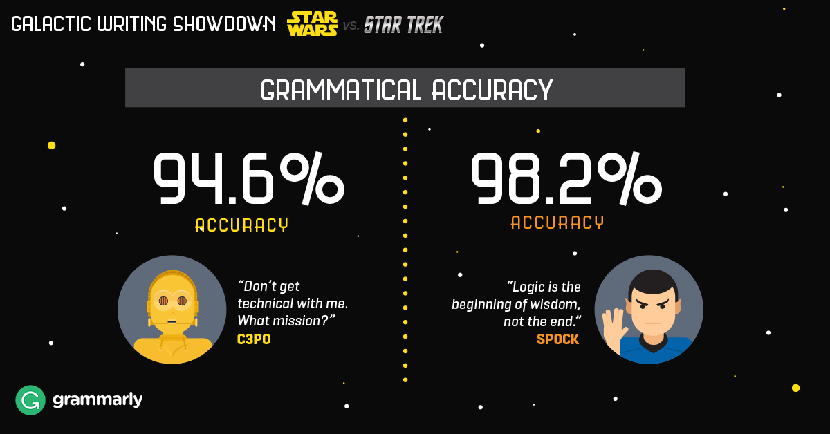 Grammatical accuracy of Star Wars fans and Star Trek fans infographic sample