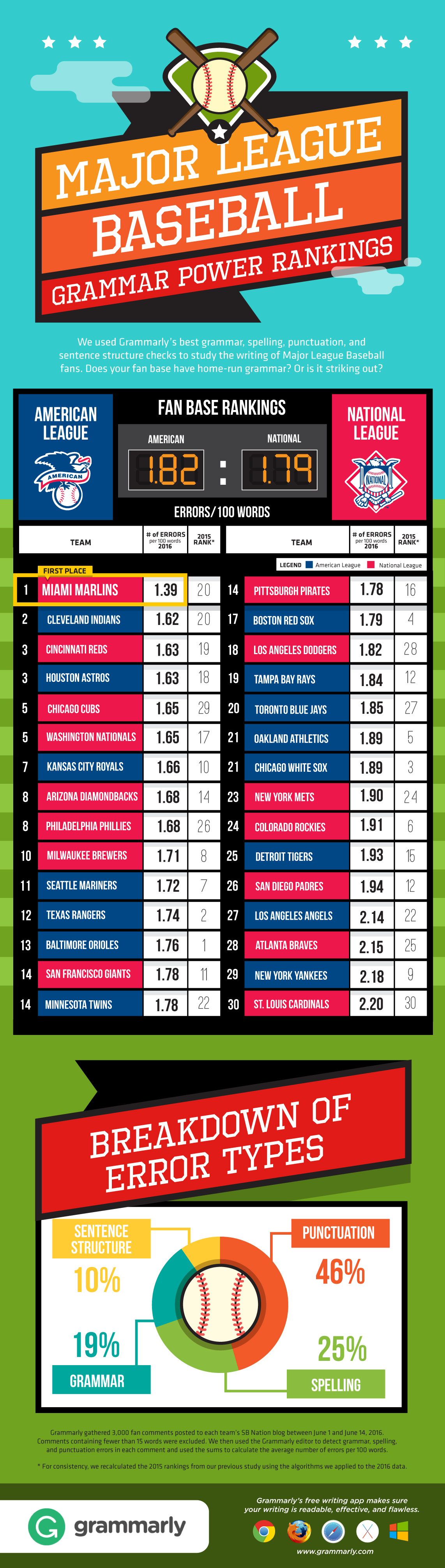 MLB 2016 Grammar Power Rankings Infographic