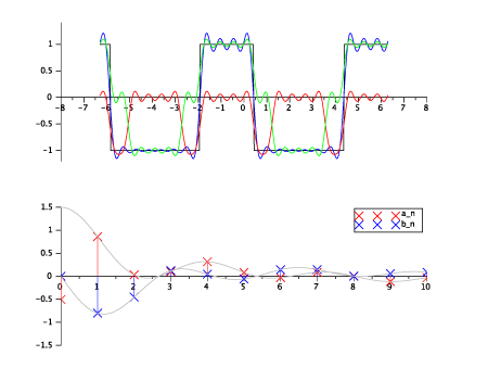 Example with Even Harmonics