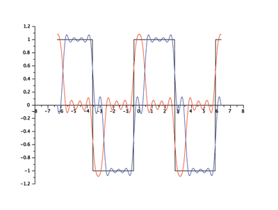 Odd and Even Portions of the Dephased Square Wave