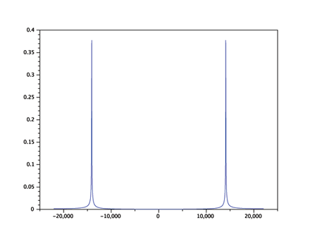 Aliased Signal vs. frequency centered at DC