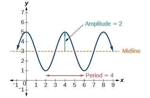 tide functions geometric graph pdf