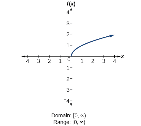 Algebra and trigonometry domain and range square root function fxsqrtx ccuart Image collections