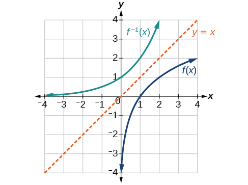 algebra and trigonometry inverse functions. Black Bedroom Furniture Sets. Home Design Ideas