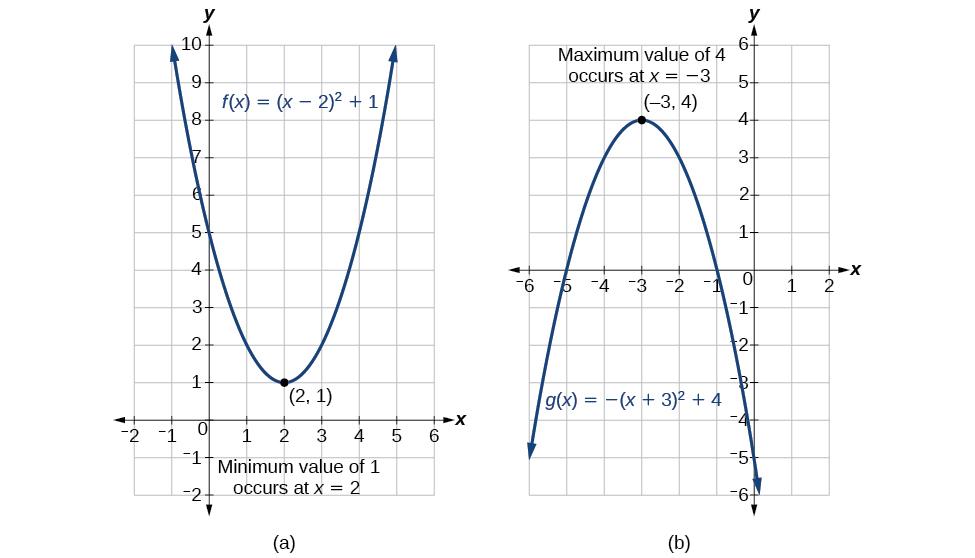 algebra and trigonometry   quadratic functions