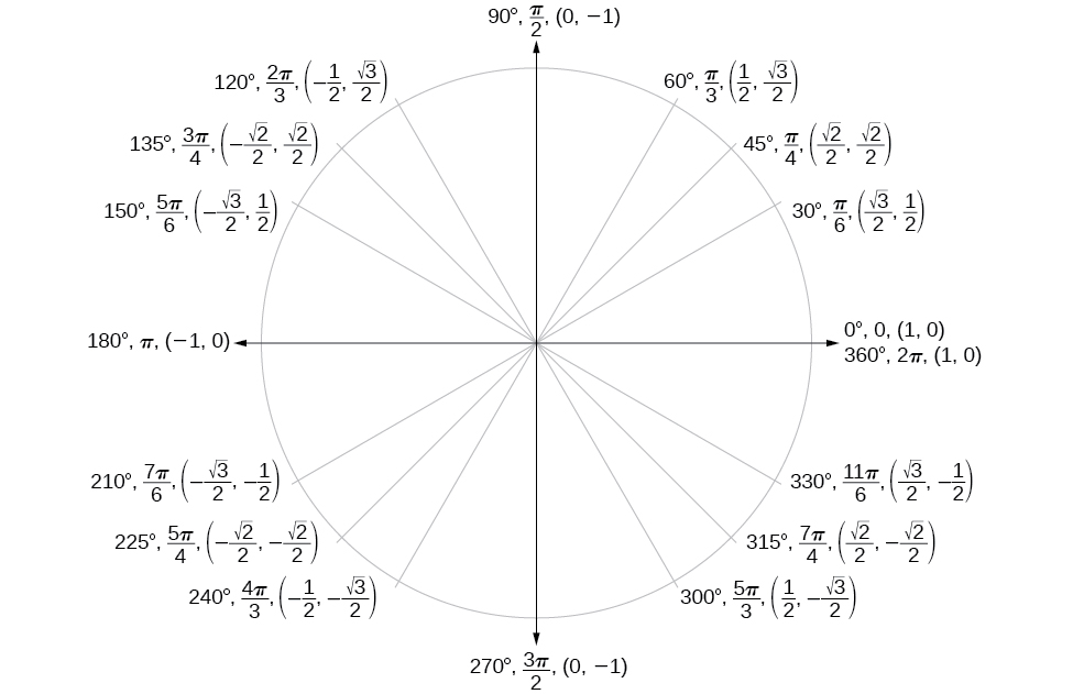 Algebra and trigonometry unit circle ccuart Image collections