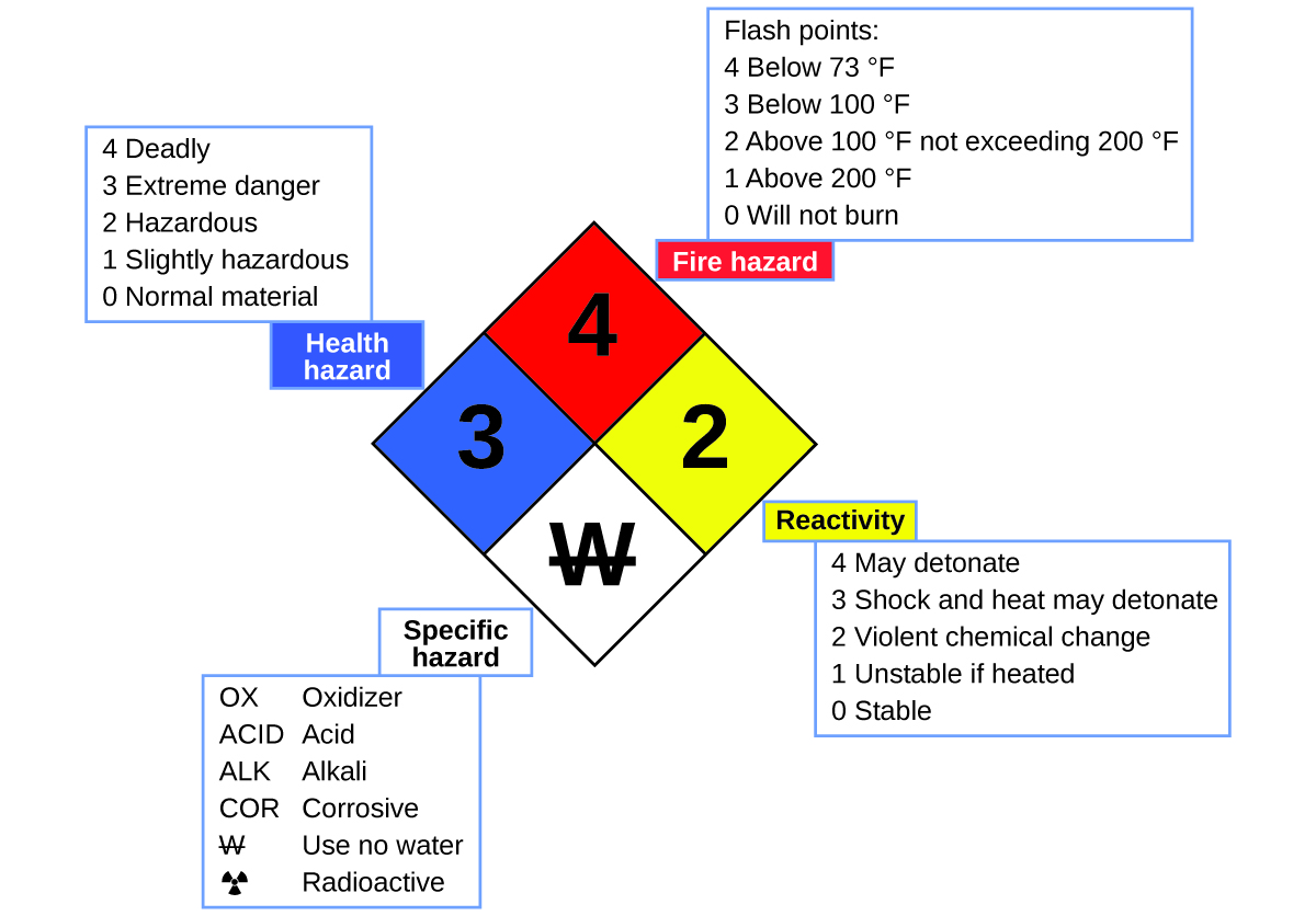 The diamond is subdivided into four smaller diamonds. The upper diamond is colored red and is associated with fire hazards. The numbers in the fire hazard diamond range from 0 to 4. As the numbers increase, the chemical's flash point decreases. 0 indicates a substance that will not burn, 1 indicates a substance with a flashpoint above 200 degrees Fahrenheit, 2 indicates a substance with a flashpoint above 100 degrees Fahrenheit and not exceeding 200 degrees Fahrenheit, 3 indicates a substance with a flashpoint below 100 degrees Fahrenheit, and 4 indicates a substance with a flashpoint below 73 degrees Fahrenheit. The right-hand diamond is yellow and is associated with reactivity. The reactivity numbers range from 0 to 4. 0 indicates a stable chemical, 1 indicates a chemical that is unstable if heated, 2 indicates the possibility of a violent chemical change, 3 indicates that shock and heat may detonate the chemical and 4 indicates that the chemical may detonate. The lower diamond is white and is associated with specific hazards. These contain abbreviations that describe specific hazardous characteristic of the chemical. O X indicates an oxidizer, A C I D indicates an acid, A L K indicates an alkali, C O R indicates corrosive, a W with a line through it indicates use no water, and a symbol of a dot surrounded by three triangles indicates radioactive. The leftmost diamond is blue and is associated with health hazards. The numbers in the health hazard diamond range from 0 to 4. 0 indicates a normal material, 1 indicates slightly hazardous, 2 indicates hazardous, 3 indicates extreme danger, and 4 indicates deadly.