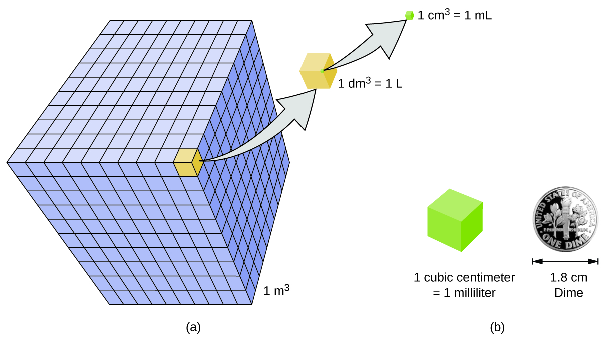 Chemistry measurements figure a shows a large cube which has a volume of 1 meter cubed fandeluxe Image collections