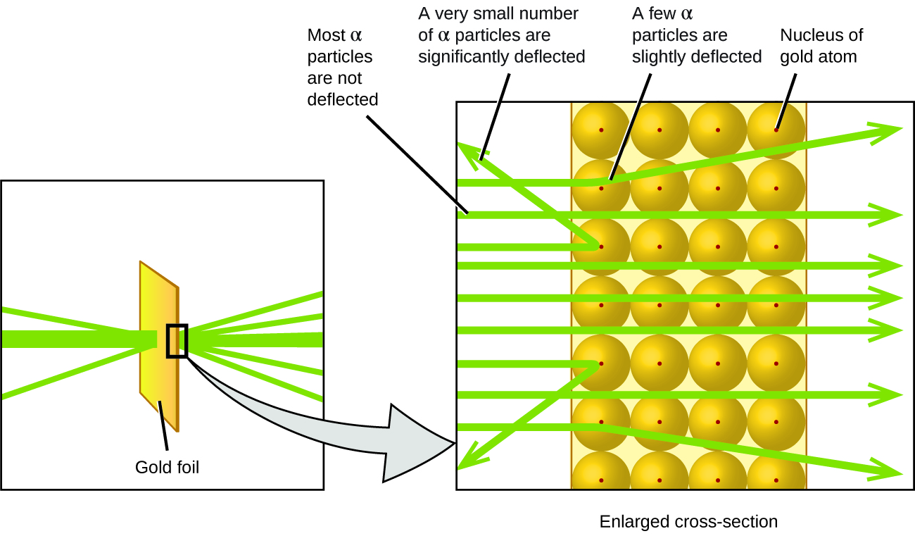 The left diagram shows a green beam of alpha particles hitting a rectangular piece of gold foil. Some of the alpha particles bounce backwards after hitting the foil. However, most of the particles travel through the foil, with some being deflected as they pass through the foil. A callout box shows a magnified cross section of the gold foil. Most of the alpha particles are not deflected, but pass straight through the foil because they travel between the gold atoms. A very small number of alpha particles are significantly deflected when they hit the nucleus of the gold atoms straight on. A few alpha particles are slightly deflected because they glanced off of the nucleus of a gold atom.
