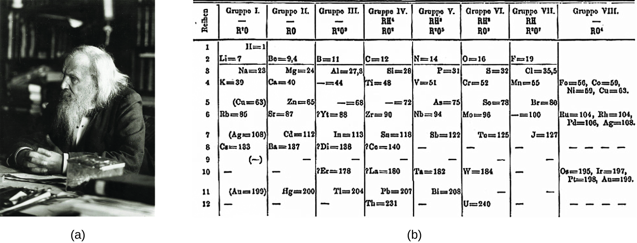 Chemistry the periodic table figure b shows the first periodic table urtaz Image collections