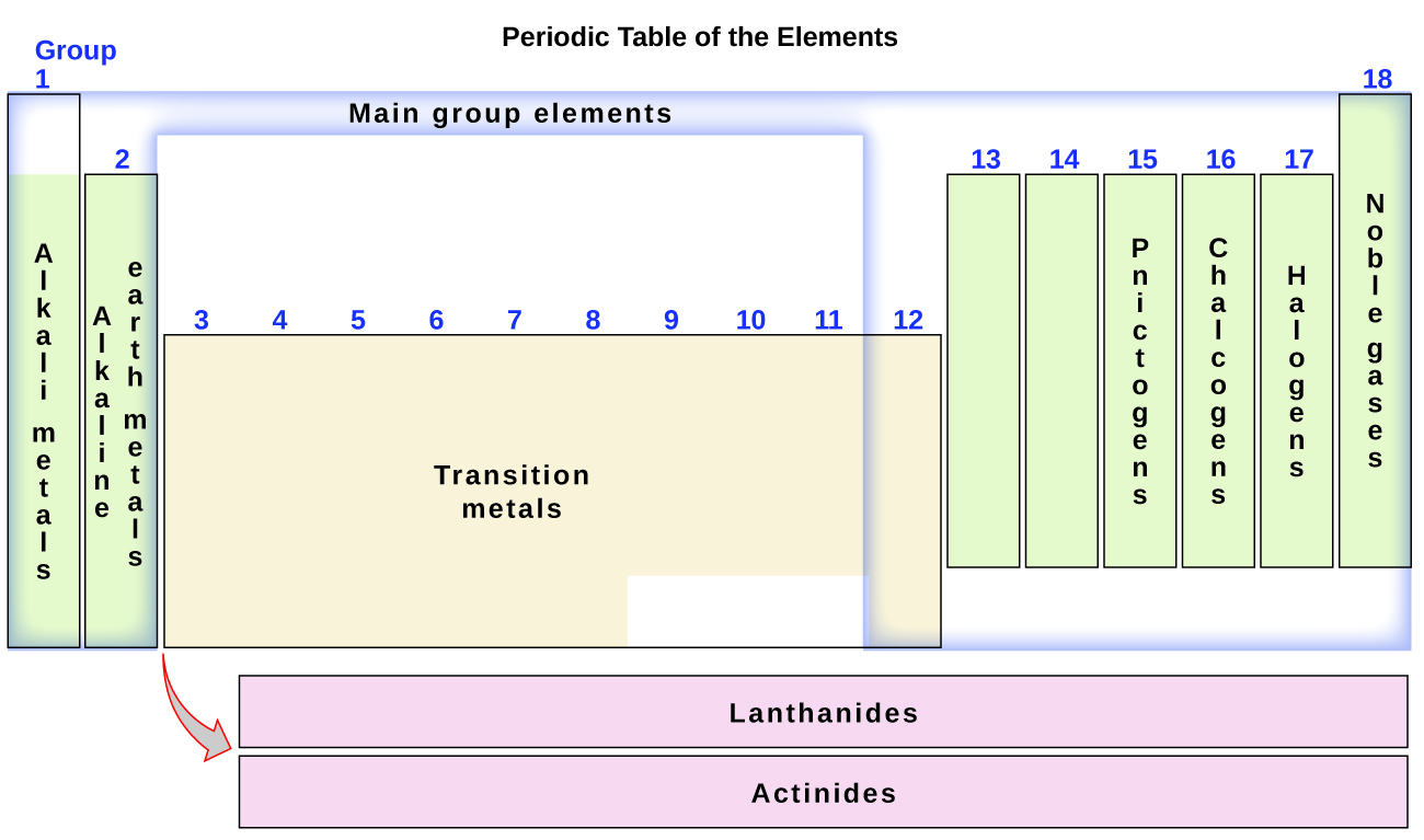 Chemistry the periodic table this diagram combines the groups and periods of the periodic table based on their similar properties urtaz Choice Image
