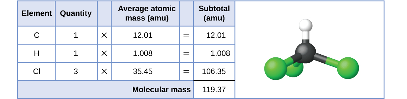 """A table and diagram are shown. The table is made up of six columns and five rows. The header row reads: """"Element,"""" """"Quantity,"""" a blank space, """"Average atomic mass (a m u),"""" a blank space, and """"Subtotal (a m u)."""" The first column contains the symbols """"C,"""" """"H,"""" """"C l"""" and a blank, merged cell that runs the width of the first five columns. The second column contains the numbers """"1,"""" """"1,"""" and """"3"""" as well as the merged cell. The third column contains the multiplication symbol in each cell except for the last, merged cell. The fourth column contains the numbers """"12.01,"""" """"1.008,"""" and """"35.45"""" as well as the merged cell. The fifth column contains the symbol """"="""" in each cell except for the last, merged cell. The sixth column contains the values """"12.01,"""" """"1.008,"""" """"106.35,"""" and """"119.37."""" There is a thick black line below the number 106.35. The merged cell under the first five columns reads """"Molecular mass."""" To the left of the table is a diagram of a molecule. Three green spheres are attached to a slightly smaller black sphere, which is also attached to a smaller white sphere. The green spheres lie beneath and to the sides of the black sphere while the white sphere is located straight up from the black sphere."""