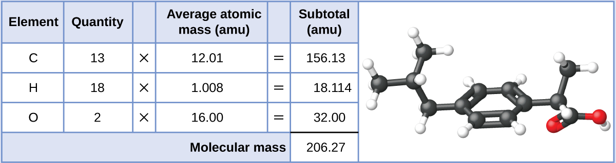"""A table is shown that is made up of six columns and five rows. The header row reads: """"Element,"""" """"Quantity,"""" a blank space, """"Average atomic mass (a m u),"""" a blank space, and """"Subtotal (a m u)."""" The first column contains the symbols """"C,"""" """"H,"""" """"O,"""" and a merged cell. The merged cell runs the length of the first five columns. The second column contains the numbers """"13,"""" """"8,"""" and """"2"""" as well as the merged cell. The third column contains the multiplication symbol in each cell except for the last, merged cell. The fourth column contains the numbers """"12.01,"""" """"1.008,"""" and """"16.00"""" as well as the merged cell. The fifth column contains the symbol """"="""" in each cell except for the last, merged cell. The sixth column contains the values """"156.13,"""" """"18.114,"""" """"32.00,"""" and """"206.27."""" There is a thick black line below the number 32.00. The merged cell under the first five columns reads """"Molecular mass."""" To the right is a ball-and-stick model of the structure. At the center, it shows six black spheres arranged in a six-sided ring with alternating double bonds. The two black spheres at the top and bottom of the six-sided ring are each bonded to one, smaller, white sphere. The black sphere on the left side of the six-sided ring is connect to another black sphere. This sphere is connected to two smaller, white spheres and another black sphere. This black sphere is connected to one, smaller white sphere, and two other black spheres. Each of these last two black spheres is connected to two smaller, white spheres. The black sphere on the right side of the six-sided ring is connected to another black sphere. This black sphere is connected to one smaller, white sphere and two other black spheres. The black sphere that is connected to it and is situated to the top right is connected to two smaller, white spheres. The black sphere connected towards the bottom right is connected to two red spheres. It forms a double bond with one of these red spheres and the other red sphere is connected to a smalle"""