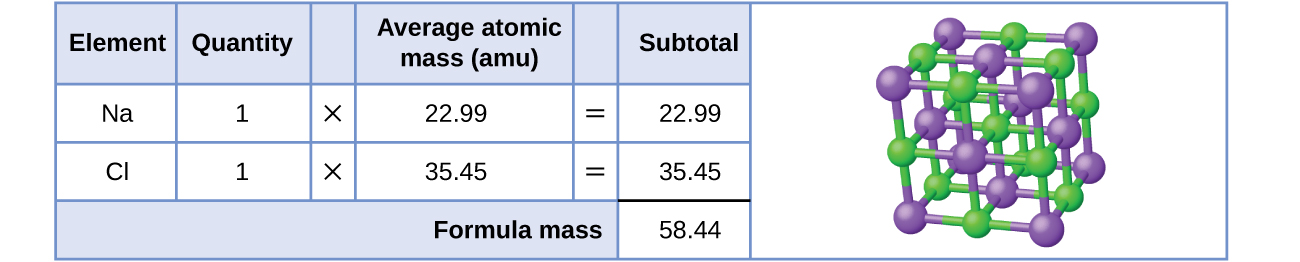 """A table and diagram are shown. The table is made up of six columns and four rows. The header row reads: """"Element,"""" """"Quantity,"""" a blank space, """"Average atomic mass (a m u),"""" a blank space and """"Subtotal (a m u)."""" The first column contains the symbols """"N a"""", """"C l,"""" and a merged cell. The merged cell runs the length of the first five columns. The second column contains the numbers """"1"""" and """"1"""" as well as the merged cell. The third column contains the multiplication symbol in each cell except for the last, merged cell. The fourth column contains the numbers """"22.99"""" and """"35.45"""" as well as the merged cell. The fifth column contains the symbol """"="""" in each cell except for the last, merged cell. The sixth column contains the values """"22.99,"""" """"35.45,"""" and """"58.44."""" There is a thick black line below the number """"35.45."""" The merged cell under the first five columns reads """"Formula mass."""" To the left of the table is a diagram of a chemical structure. The diagram shows green and purple spheres placed in an alternating pattern, making up the corners of eight stacked cubes to form one larger cube. The green spheres are slightly smaller than the purple spheres."""