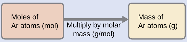 """A diagram of two boxes connected by a right-facing arrow is shown. The box on the left contains the phrase, """"Moles of A r atoms ( mol )"""" while the one on the right contains the phrase, """"Mass of A r atoms ( g )."""" There is a phrase under the arrow that says """"Multiply by molar mass ( g / mol )."""""""