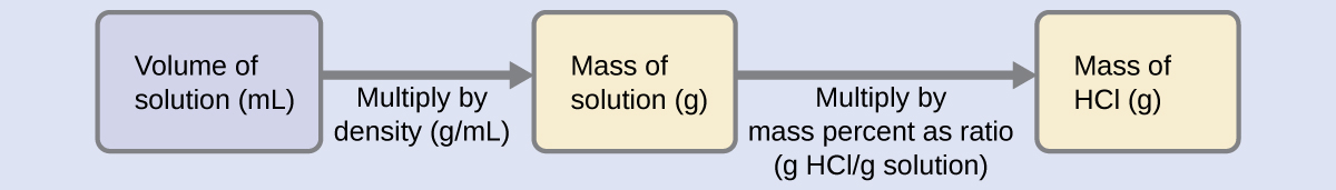 """A diagram of three boxes connected by a right-facing arrow in between each is shown. The box on the left contains the phrase, """"Volume of solution ( m L ),"""" the middle box reads, """"Mass of solution ( g ),"""" while the one on the right contains the phrase, """"Mass of H C l ( g )."""" There is a phrase under the left arrow that says, """"Multiply by density ( g / m L )"""" and under the right arrow it states, """"Multiply by mass percent as ratio ( g H C l / g solution )."""""""